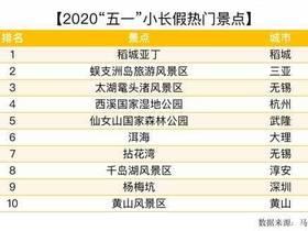 """马蜂窝:稻城亚丁成为2020年""""五一""""热度最高的景点"""